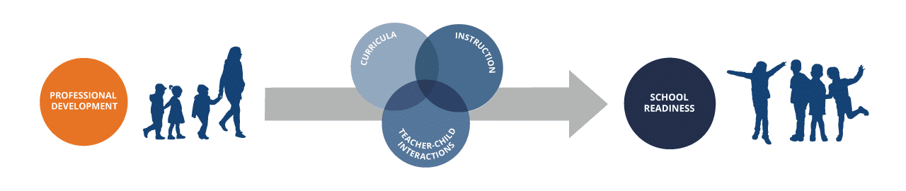 A conceptual model that highlights how teacher professional development can support better curriculum, teacher-child interactions, and instruction, leading to school readiness for young children.