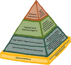 pyramid depicting CSEFEL model